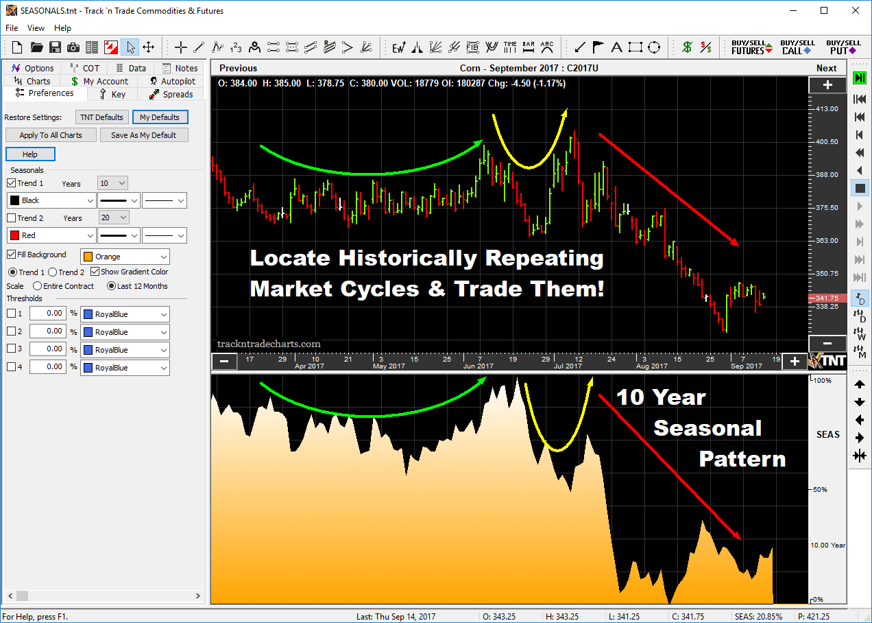 Futures Charting Software End of Day